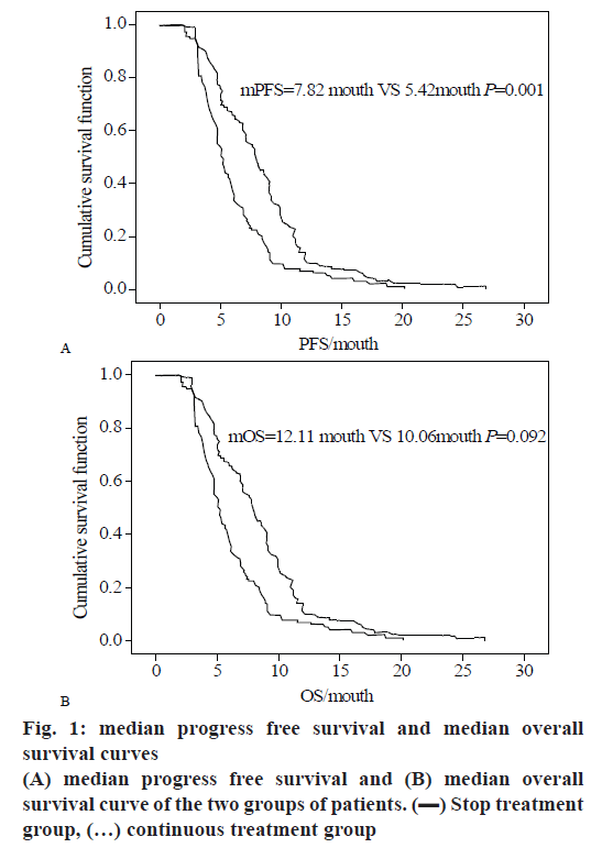 pharmaceutical-sciences-survival-median