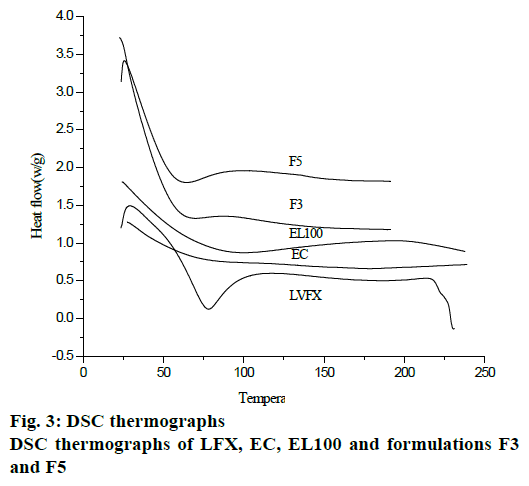 pharmaceutical-sciences-thermographs-formulations