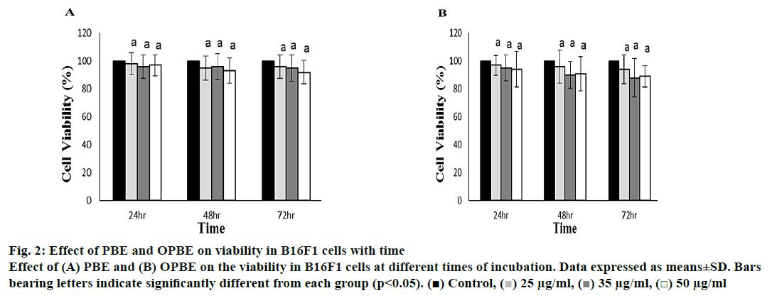 pharmaceutical-sciences-viability-cells
